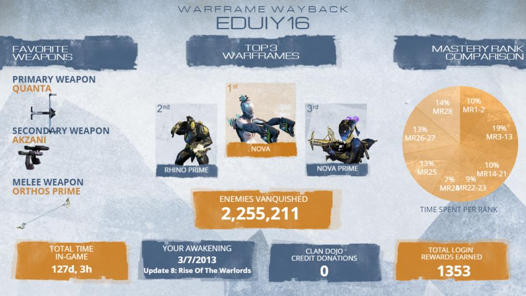 Estadísticas de eduiy16 en Warframe.